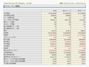 シストレFX ドル円 バックテスト(2014/10/30-2019/10/29)